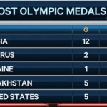 Россия — чемпион по количеству отобранных олимпийских медалей!