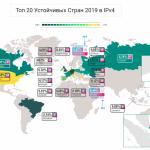 Украина заняла 4 место по надежности интернета, – исследование